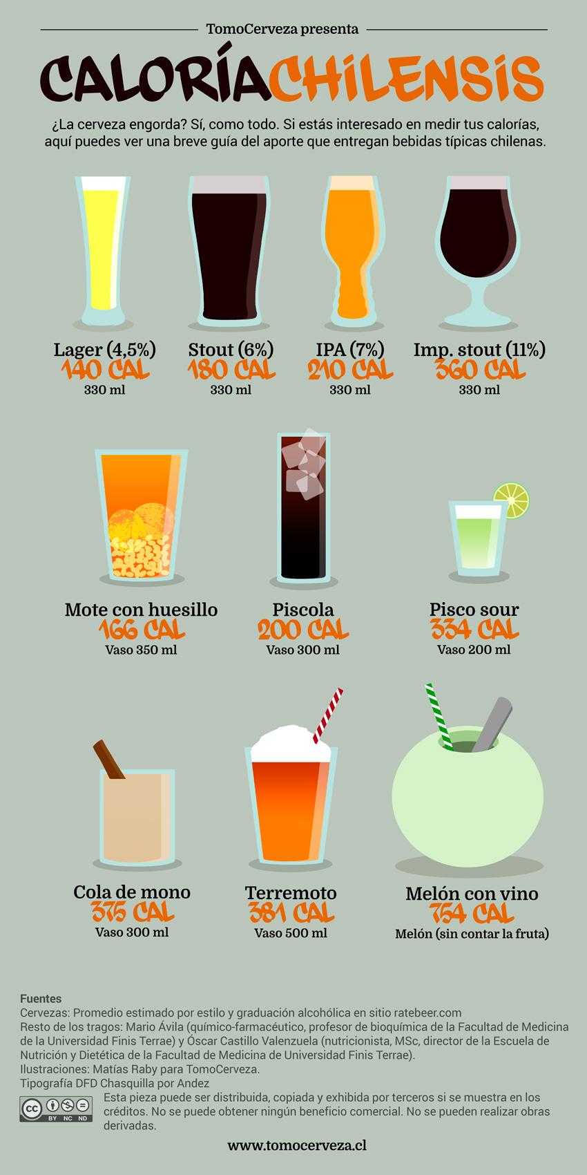 Infografía con las calorías de las bebidas típicas chilenas.