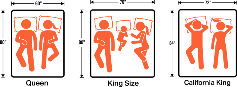 Queen vs King vs California King   How To Choose The Right Size