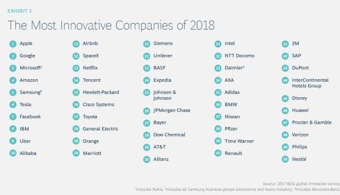 Entreprises les plus innovantes en 2018 - BCG