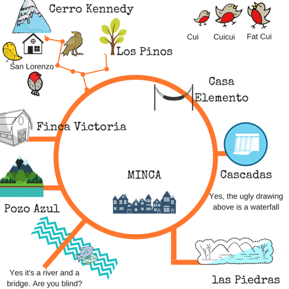 Map of the activities in Minca, Colombia