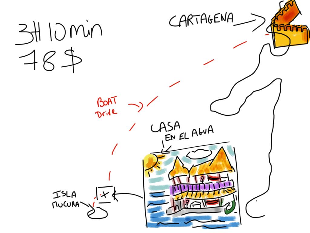 Isla Mucura to Cartagena de Indias transport and budget