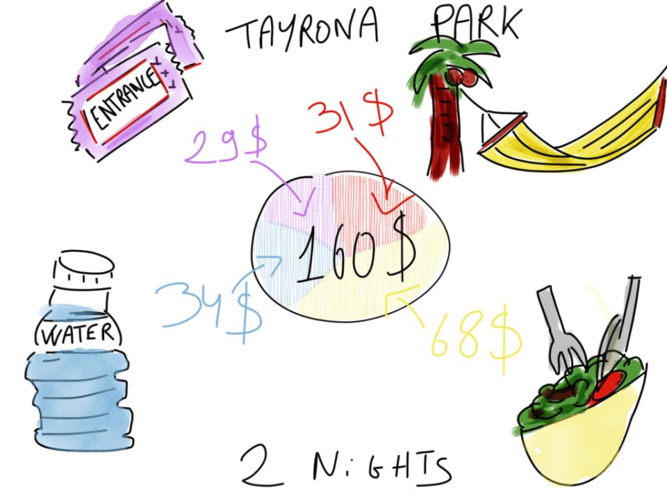 Cheap Caribbean Holidays Tayrona Park Budget