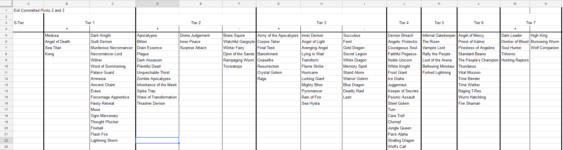 Dark Draft, Core-Only, Tier Charts – Tom'S Epic Gaming