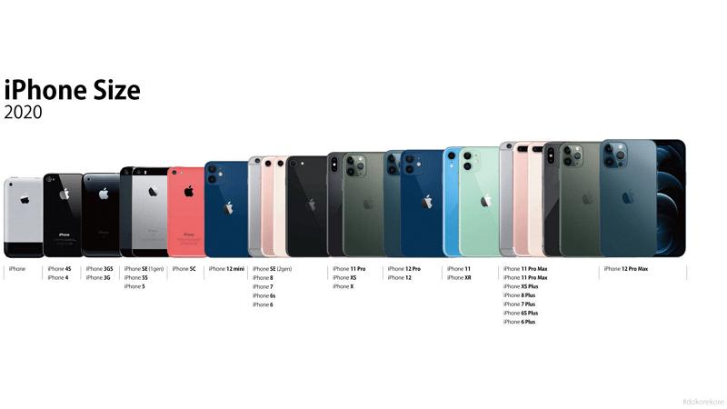 iphone 12 mini decouvrez sa taille
