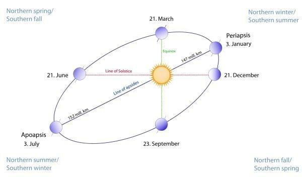 600px-seasons1-svg-1a656d3be58a3669001ed246919262df3 Потому что Земля не шар, снег планетарной