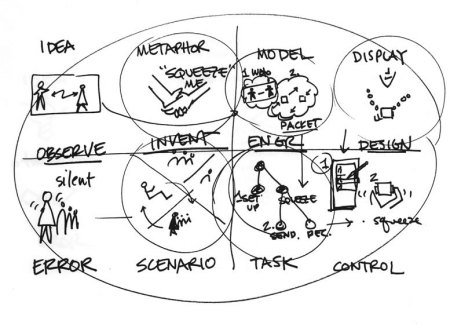 Un esempio di processo per l'ipotesi di sviluppo di un dispositivo tattile