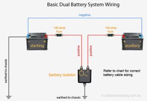 DUAL BATTERY AND CHARGING SOLUTIONS – Tonkin's InCar Solutions