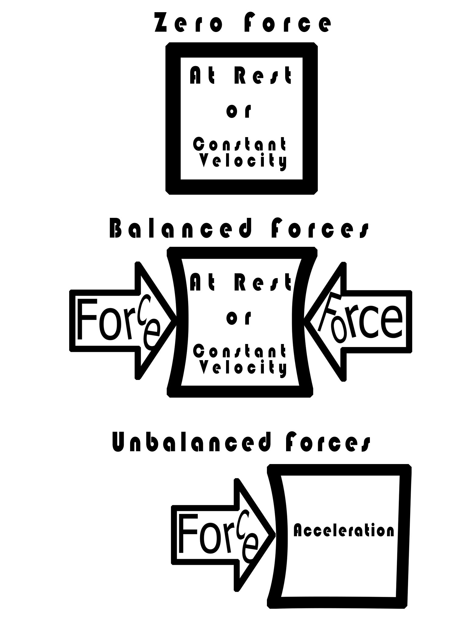 image showing balanced and unbalanced forces on a box