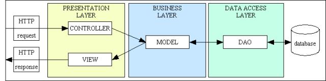 model-view-controller-03a (5K)