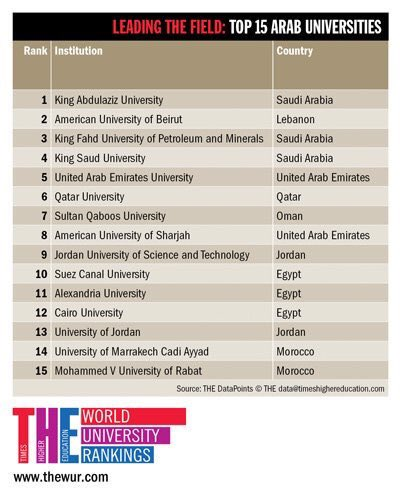 Sultan Qaboos University is in TOP ARAB UNIVERSITIES