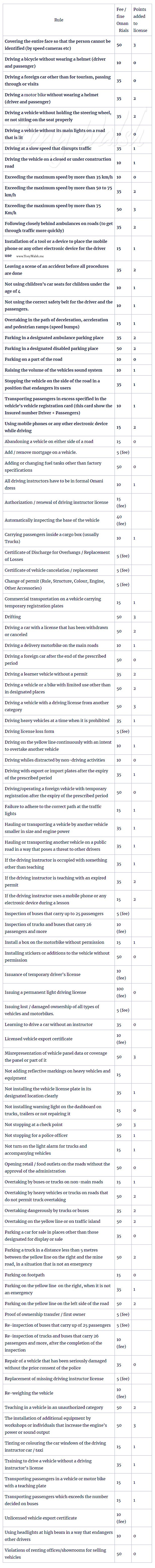 Oman changes to Vehicle and Driving Regulations