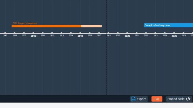 timeline condivisione