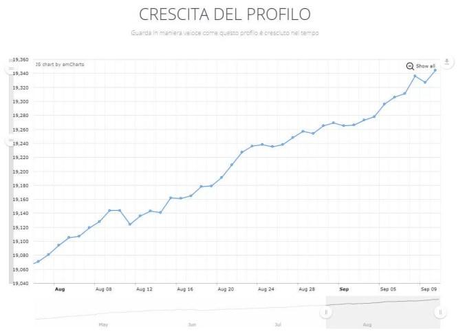 ninjalitics crescita profilo