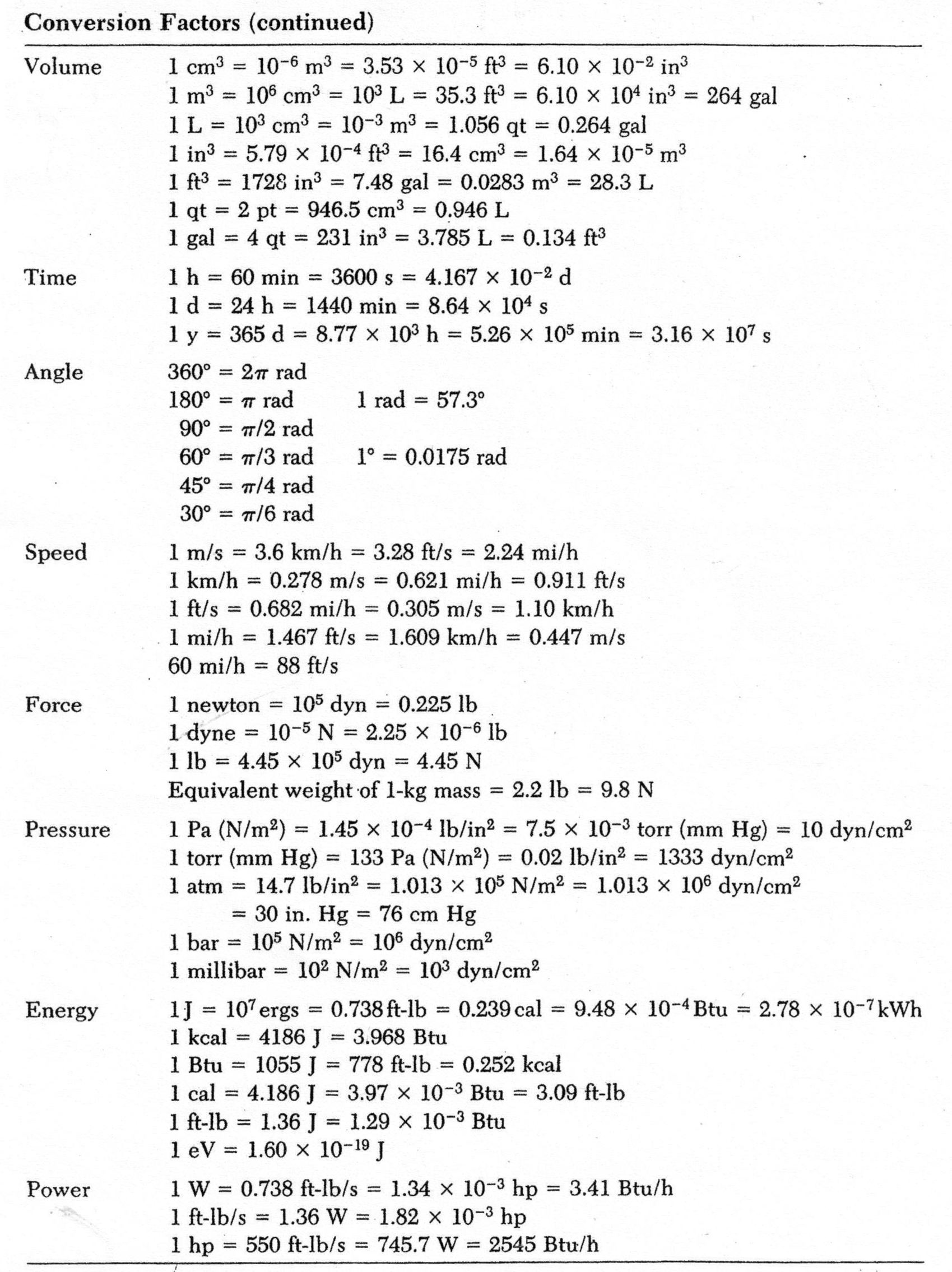 Printable Metric Conversion Chart For Chemistry