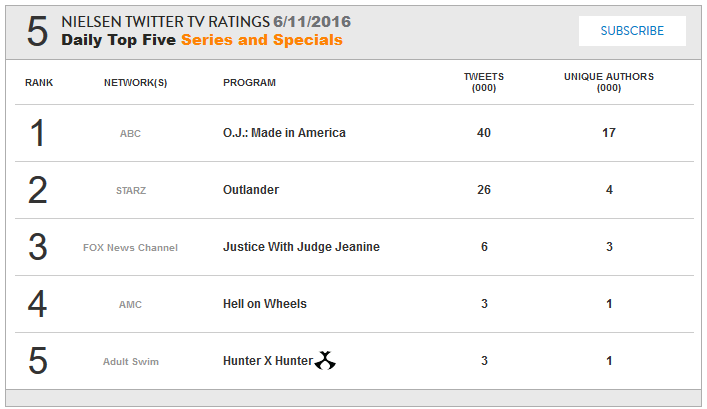 NIELSEN TWITTER TV RATINGS