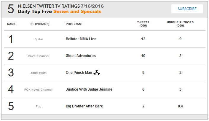 NIELSEN TWITTER RATINGS