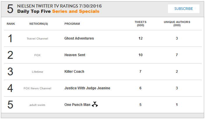 TWIRRER RATINGS