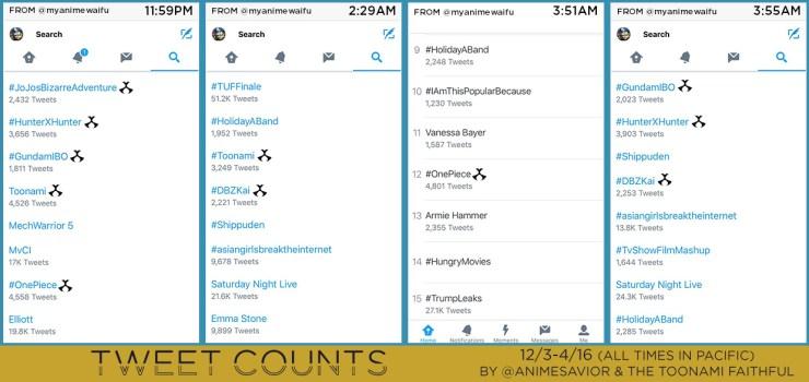 tweet-counts