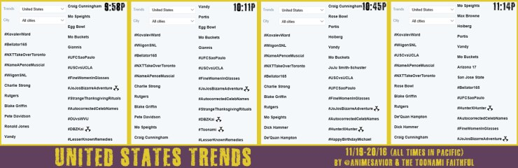 united-states-trends