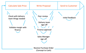 The process of creating a quote and then receiving a purchase order described using feedback loops.