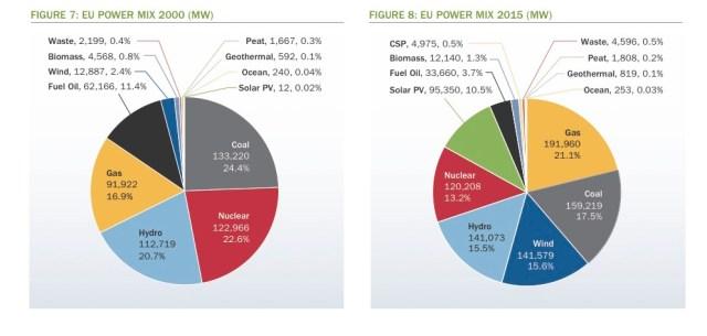Windenergie hat sich in Europa zur dritten Kraft gemausert.