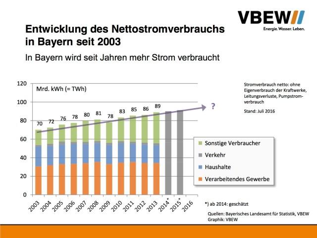 Stromverbrauch in Bayern steigt weiter.