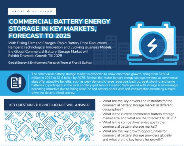 Gewerbliche Batteriespeicher wachsen.