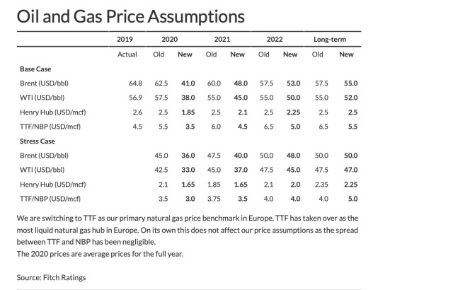 Gaspreise decken kaum Produktionskosten.
