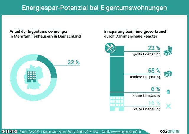 Energiesparpotenziale bei Eigentumswohnungen