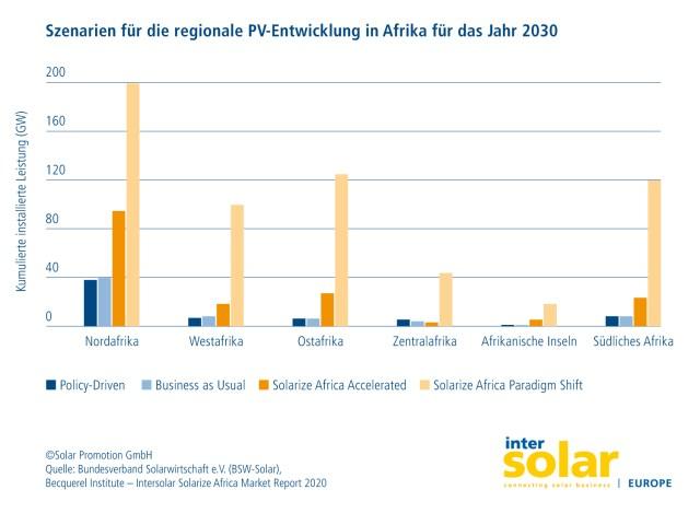 Solarisierung in Afrika