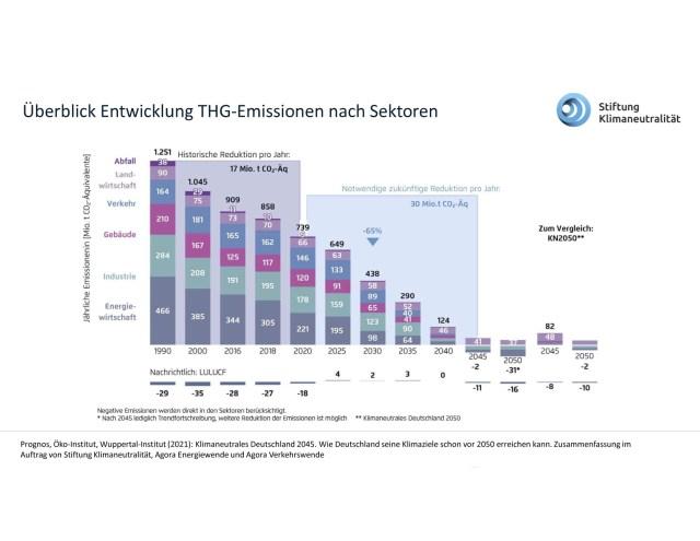 Deutschland kann bis 2045 klimaneutral sein