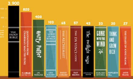 Los 10 libros más leídos en la historia