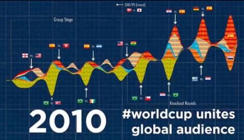 Copa mundial