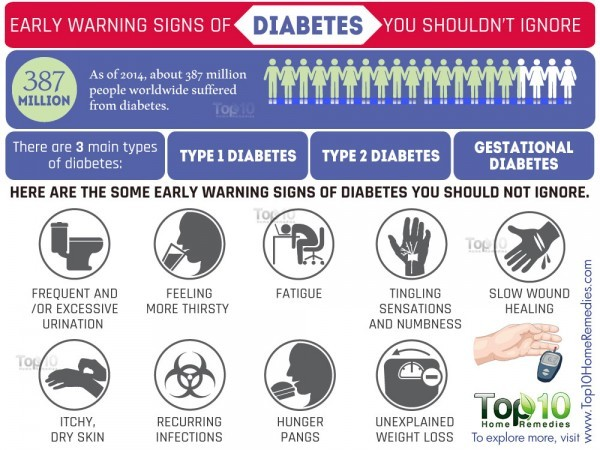 early warning signs of diabetes