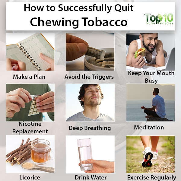 Chart to successfully quit chewing tobacco - Mws R Writings