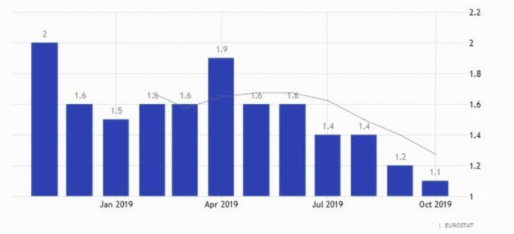 inflazione nel mese di ottobre dell'area euro