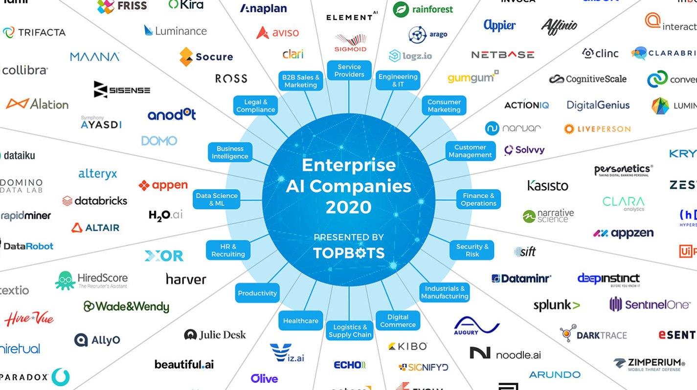 The Essential Landscape of Enterprise AI Companies (2020)