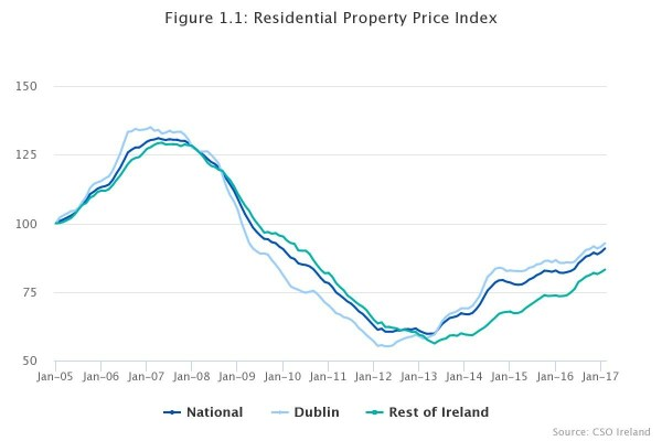 TopComHomes - Property prices see fastest growth since May ...