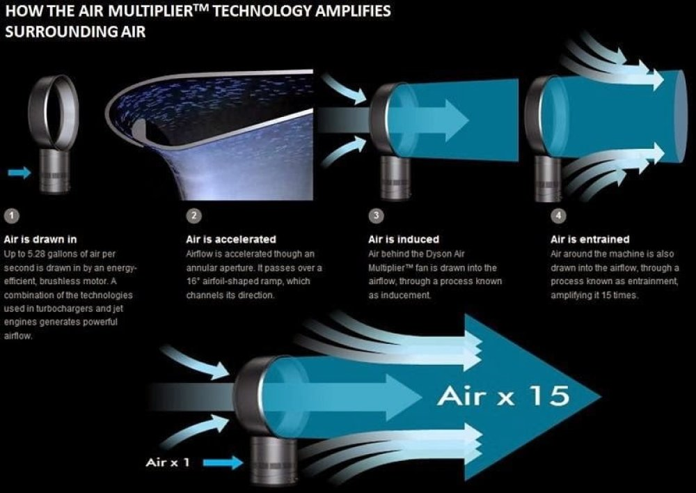 how dyson bladeless fan works diagram