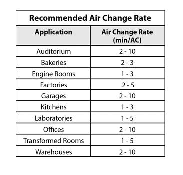 Air exchange rate