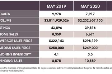 2020年5月休斯顿房地产市场报告:休斯顿房地产市场正在快速恢复