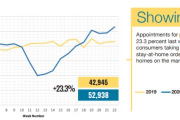 2020年6月2日-8日一周休斯顿房地产市场数据观察