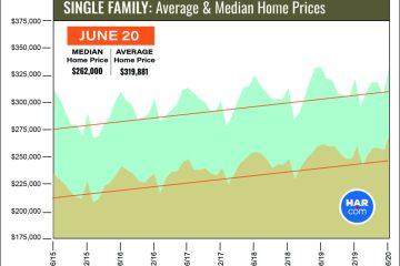 2020年6月休斯顿房地产市场报告:休斯顿买家推动交易量激增