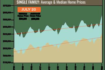 2020年7月份休斯顿房产销量和房价大幅飙升至创纪录新高