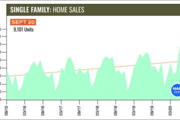 9月休斯顿房地产市场再破纪录,房产销量同比激增31.9%