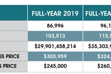 2020年度回顾:休斯顿房产市场实现创纪录增长
