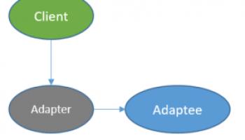 Liskov Substitution Principle - Top Java Tutorial