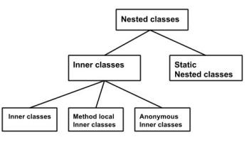 Method Local Inner class in Java - Top Java Tutorial