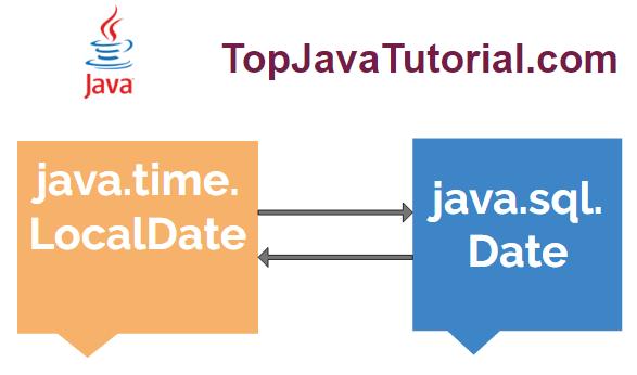 convert java localdate to sql date