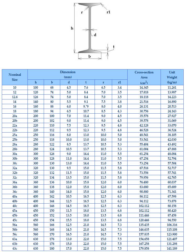 Channel Galvanized H Steel